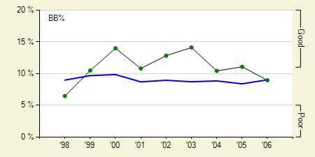 Koskie Seasonal BB Rate