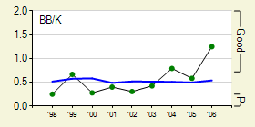 graphs_1002_batter_season_6_full140280_20060521.png