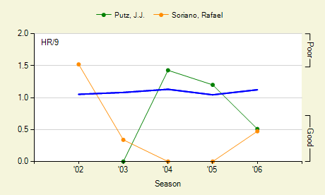 graphs_1795_1100_0_pitcher_season_4_blog_20060512.png