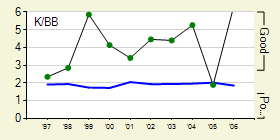 graphs_231_pitcher_season_4_full140280_20060521.png