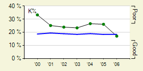 graphs_300_batter_season_5_full140280_20060523.png