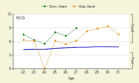 graphs_319_745_0_batter_age_8_blog_20060508.png