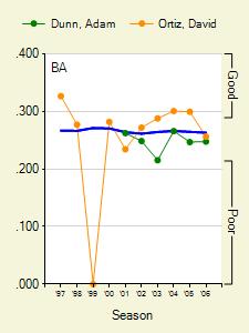 graphs_319_745_0_batter_season_0_full300225_20060508.png