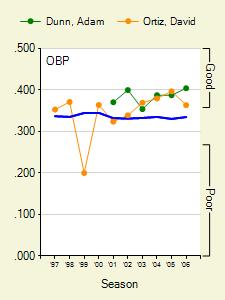 graphs_319_745_0_batter_season_1_full300225_20060508.png