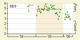 graphs_4897_pitcher_daily_3_full140280_20060520.png