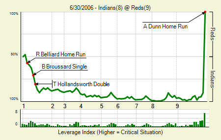 tgraphs_20060630_Indians_Reds_0_blog.png