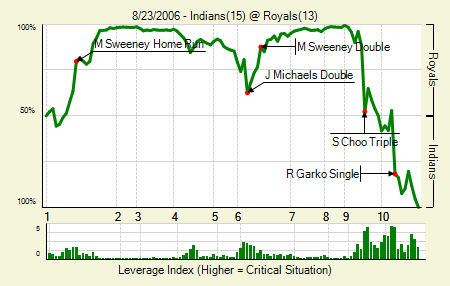 20060823_Indians_Royals_0_blog.png