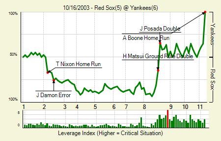 20031016_RedSox_Yankees_0_blog.png