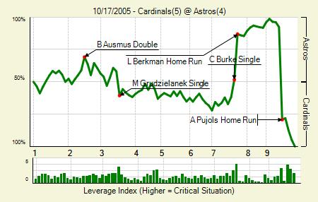 20051017_Cardinals_Astros_0_blog.png