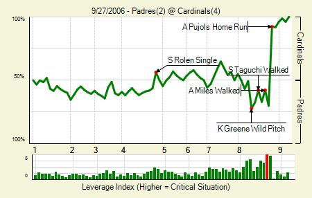 20060927_Padres_Cardinals_0_blog.png