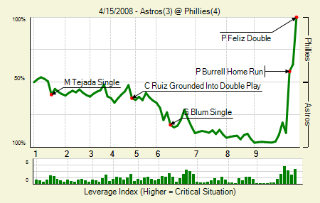 20080415_astros_phillies_0_blog.png