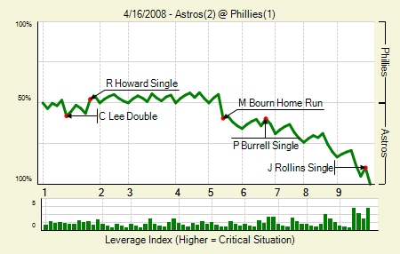 20080416_astros_phillies_0_blog.png