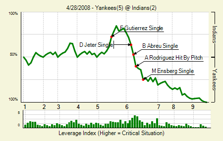 20080428_yankees_indians_0_blog.png