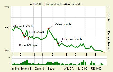 DBacks 4, Giants 1