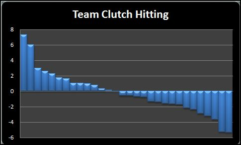 Team Clutch Hitting