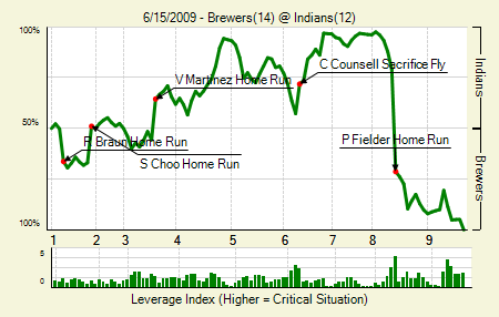 20090615_brewers_indians_0_blog