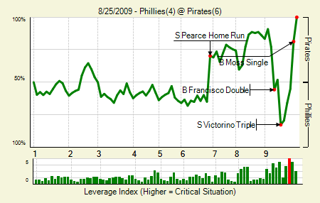 20090825_Phillies_Pirates_0_blog