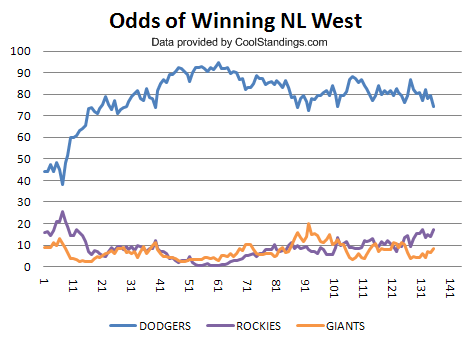 odds of winning NL west