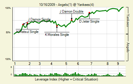 20091016_Angels_Yankees_0_blog