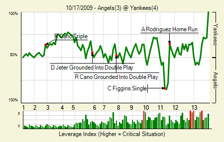 20091017_Angels_Yankees_0_blog