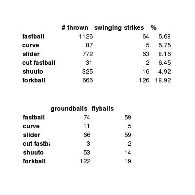 Patrick Newman   FanGraphs Baseball