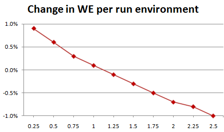 Change in WE per run environment