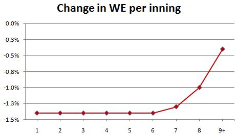 Change in WE per inning of bunt
