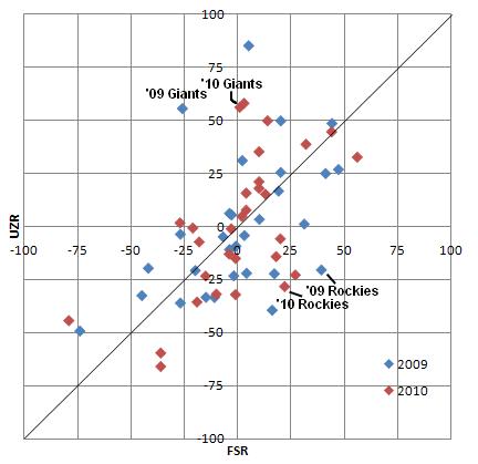 FSR vs UZR in '09 and '10