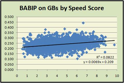 Speed v GB BABIP