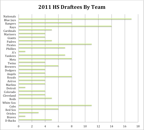 2011-HS-Draftees-By-Team.png
