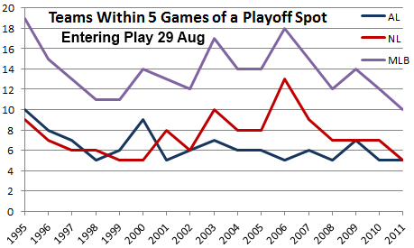Teams within 5 games of playoffs