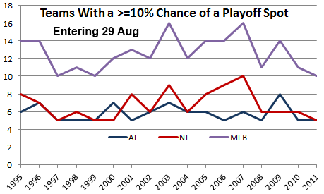 Teams within 10% of playoffs