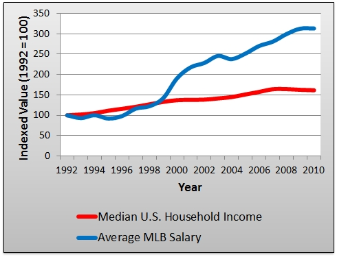 an analysis of salaries in baseball This sample will be used in the analysis as the dependent variable in the hedonic  model figure 1: mlb salaries over time 4 4 data collected.