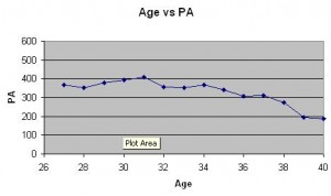 age vs PA
