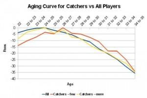 catchers2