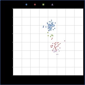 chart(3)