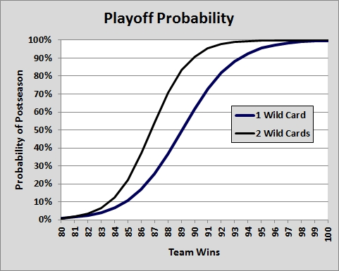 7-18 Playoff 2
