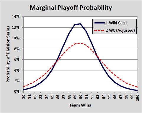 7-18 Playoff Marginal