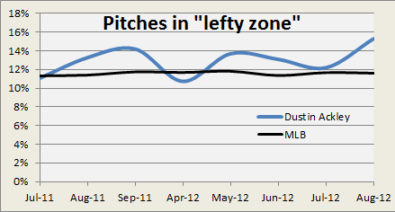 lefty zone graph