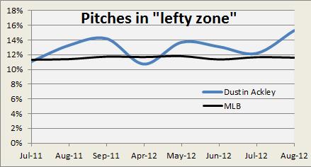 lefty zone graph