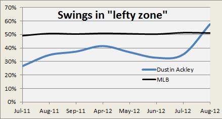 lefty zone swing graph