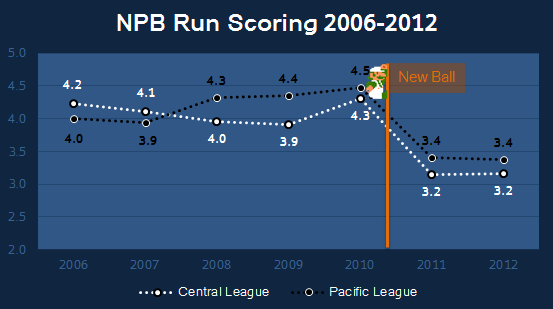 Reassessing NPB Talent Levels | FanGraphs Baseball
