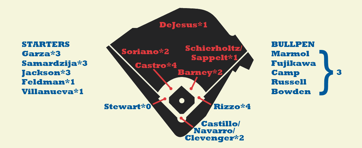 Cubs Depth