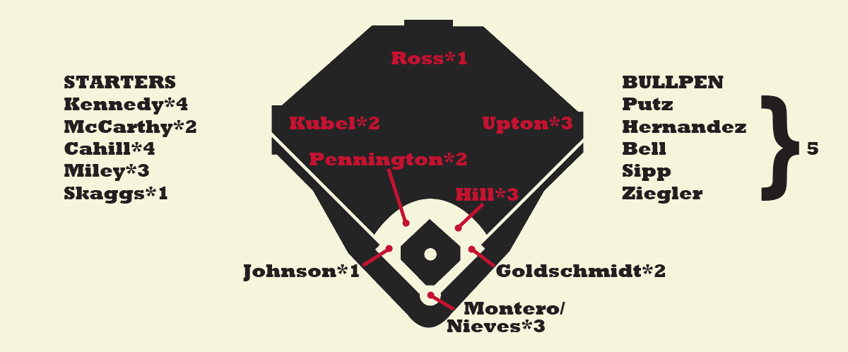 Dbacks Depth