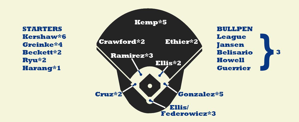 Dodgers Depth
