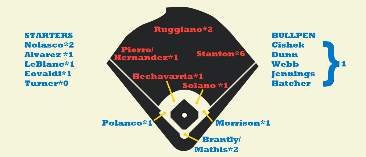 Mariners Depth