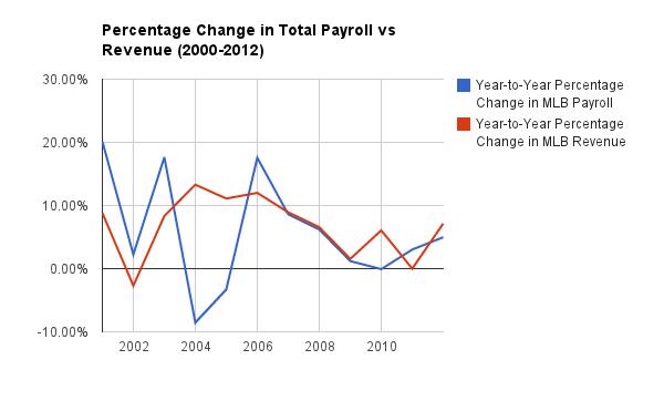 PayrollRevenuePercent