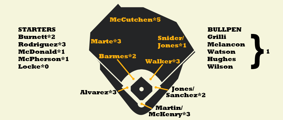 Pirates Depth