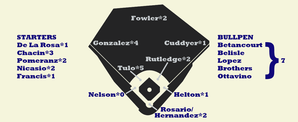 Rockies Depth