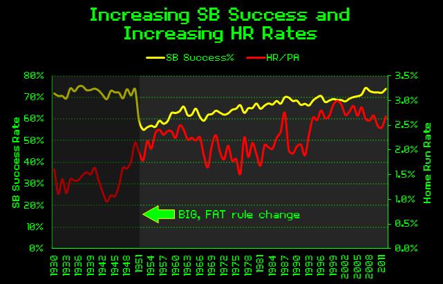 SB Success% 1930-2012